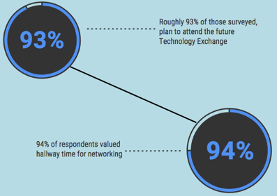 Graphic showing survey results illustrating the benefits of attending TechEx