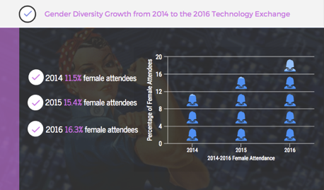 Chart illustrating Gender Diversity Growth from 2014 to the 2018 Technology Exchange