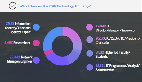Chart breaking down who attended the 2016 Technology Exchange